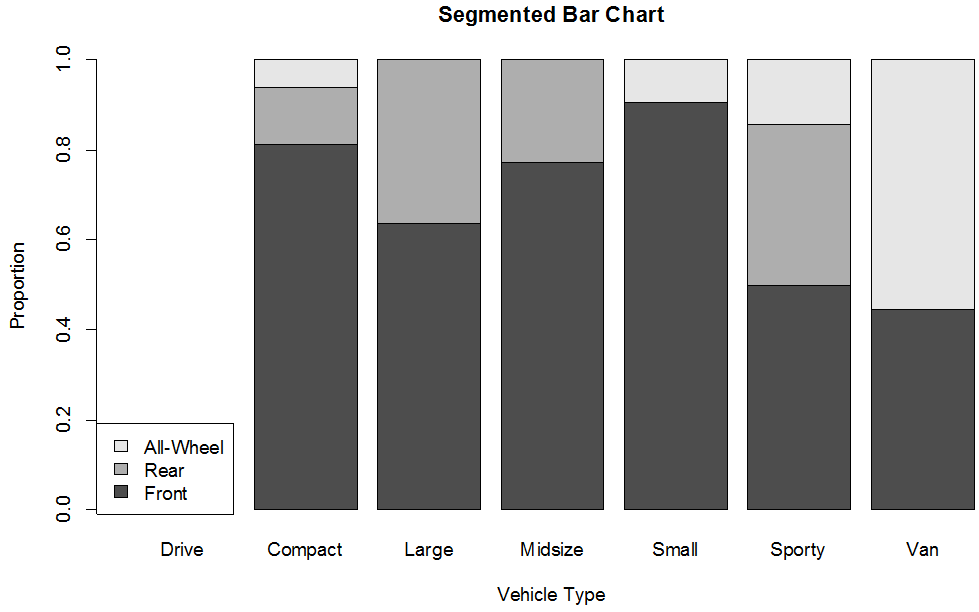 Segmented Bar Chart For Example 3